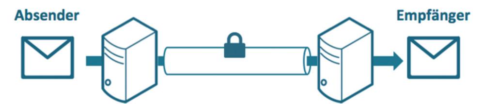 E-Mail-Verschlüsselung: Infos und Tipps