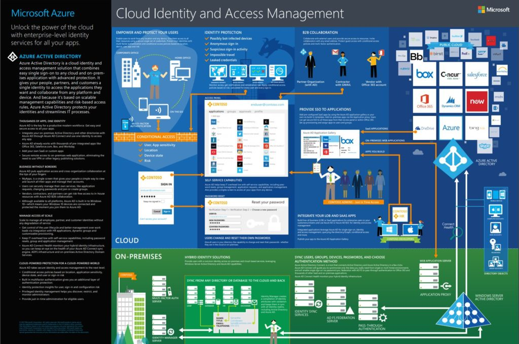 Microsoft Cloud synalis Blogbeitrag