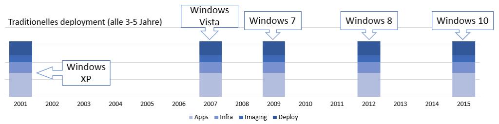 Update-Zyklus: Washat sich mit der Einführung von Windows 10 geändert?