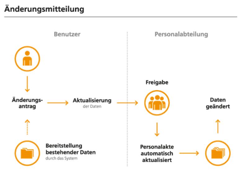 ELO Personnel File digitale Personalakte