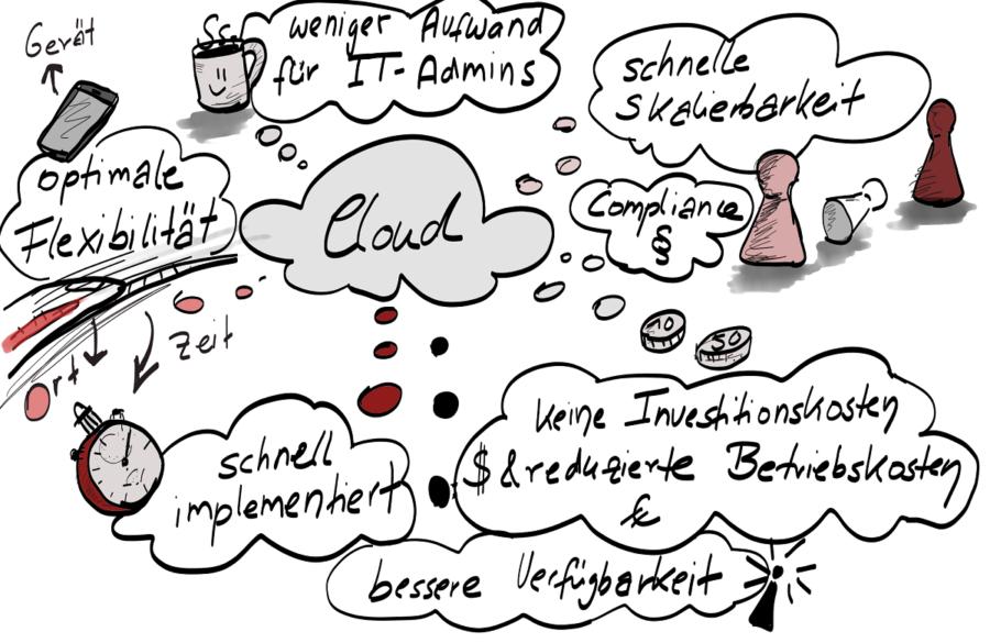 Vorteile von Cloud Computing & Cloud Services
