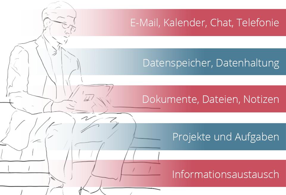 Grafik Modern Workplace und die Vorteile mobiler Arbeit