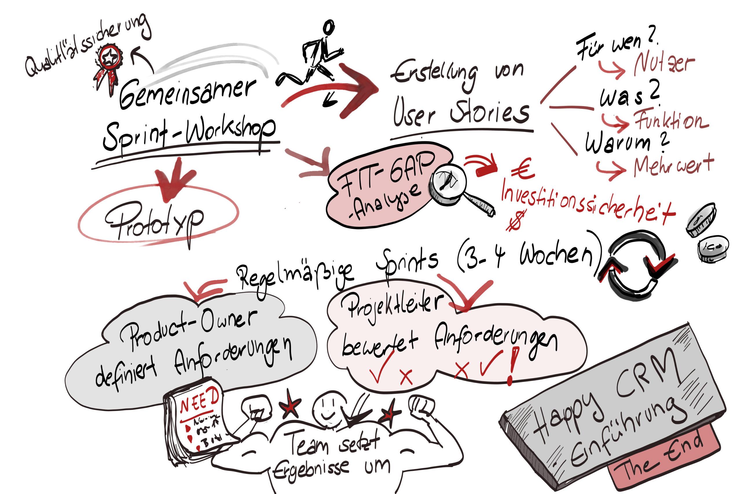 Grafik zur CRM-Einführung, synalis IT-Lösungen Köln Bonn