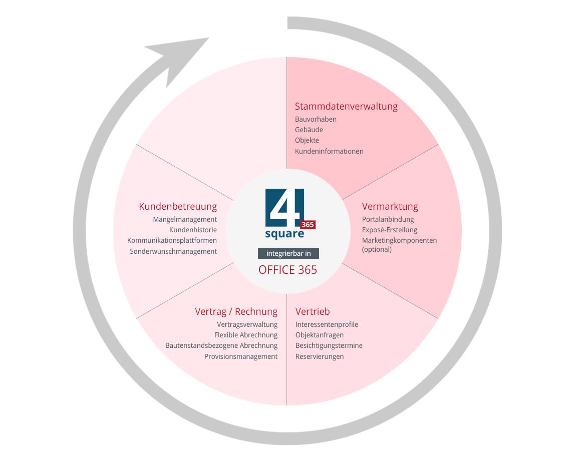 4square Software für Immobilienmakler