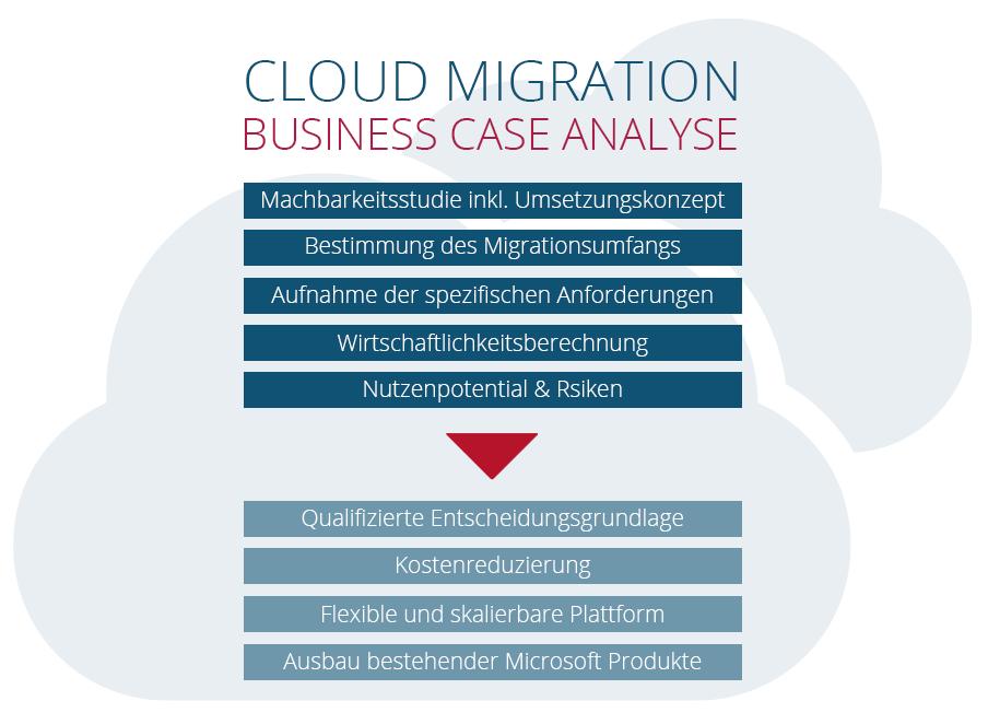 Grafik Cloudmigration Business Case Analyse Sharepoint testen