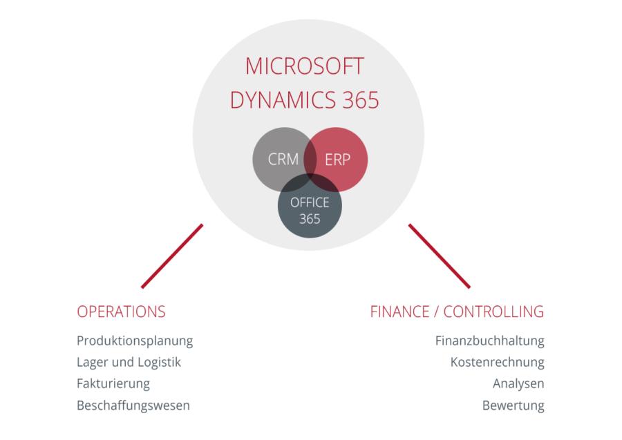 Grafik Funktionen Dynamics 365 Finance Controlling
