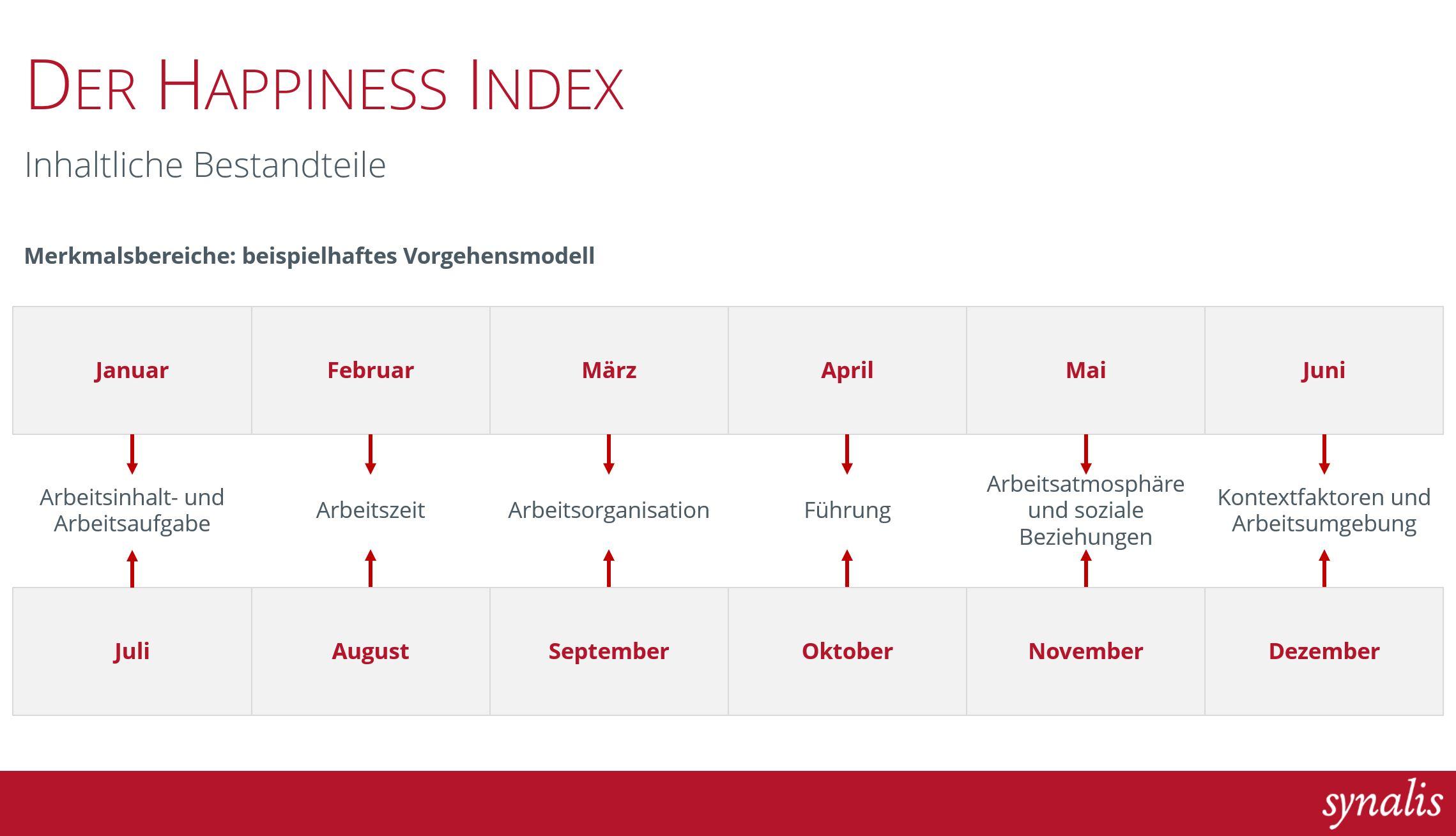 Happiness Index Feedbacktool für Unternehmen