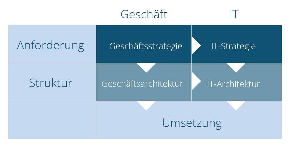 IT-Strukturmodell