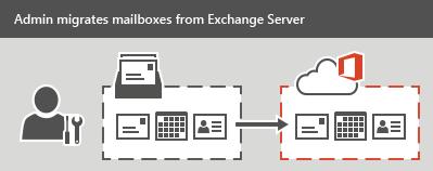 Microsoft Exchange Migration