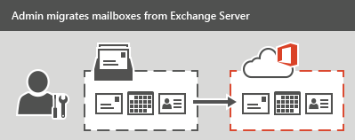 Grafik Microsoft Exchange Migration