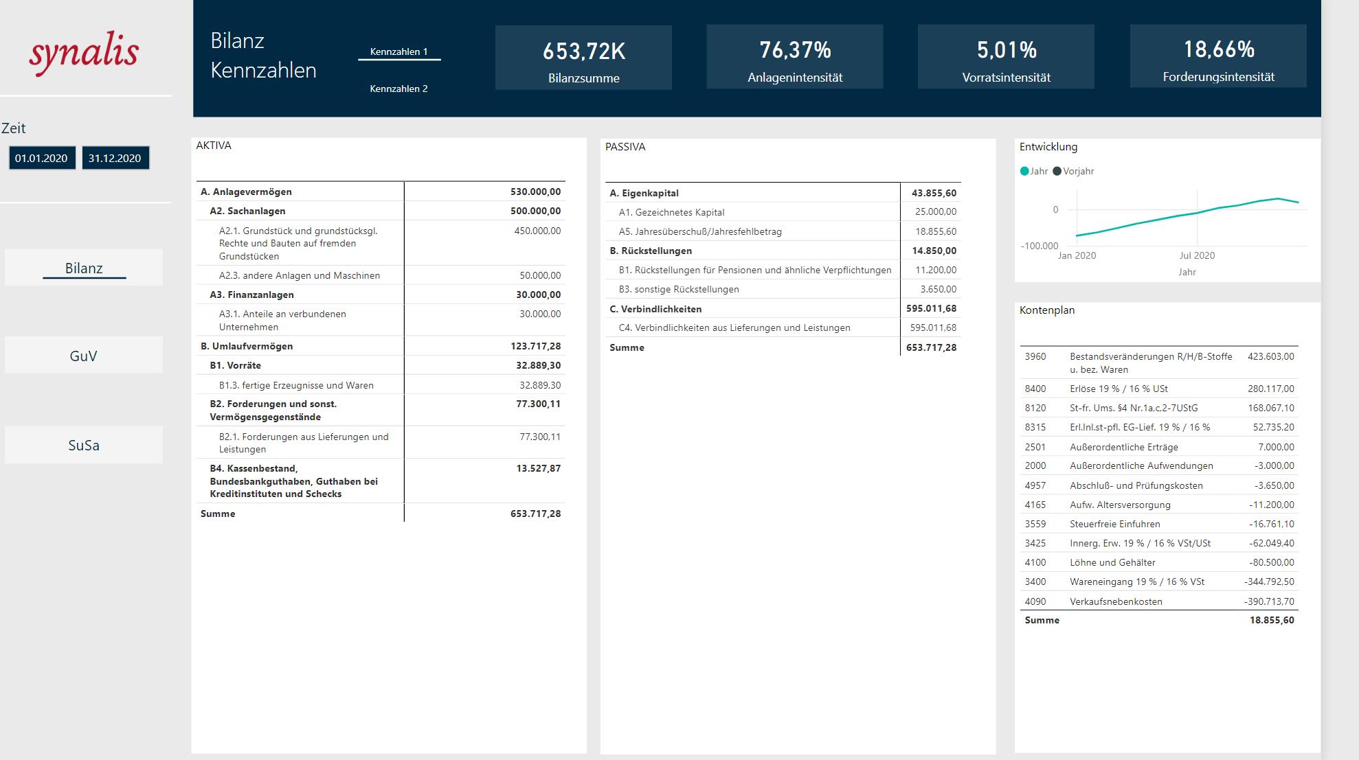 Dashboard mit Auswertung von Unternehmensdaten durch Power BI