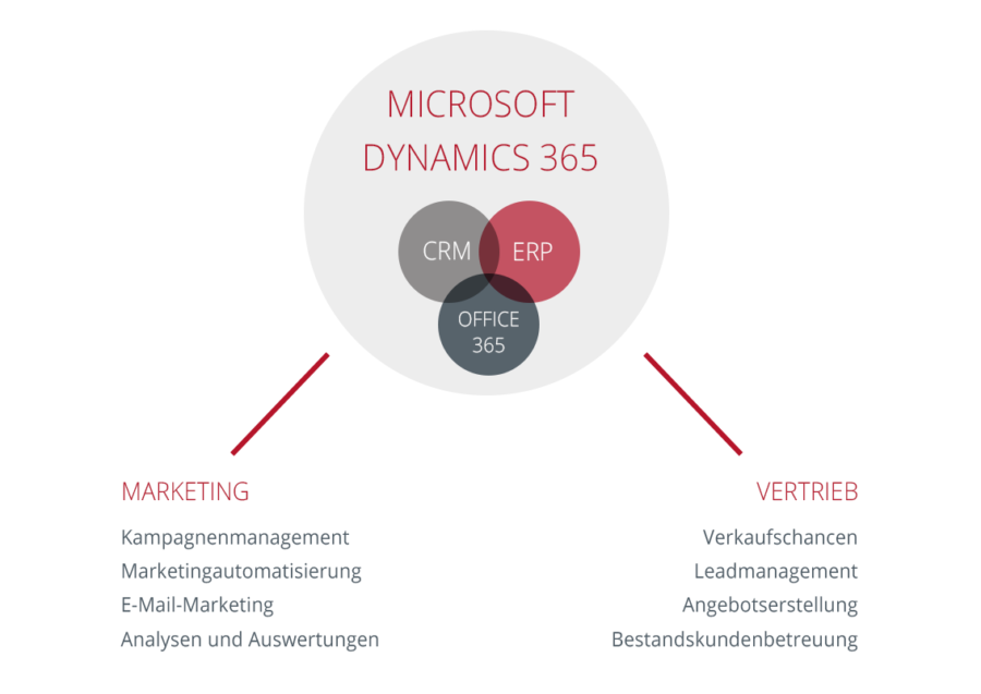 Grafik Funktionen MS Dynamics 365 Marketing and Sales