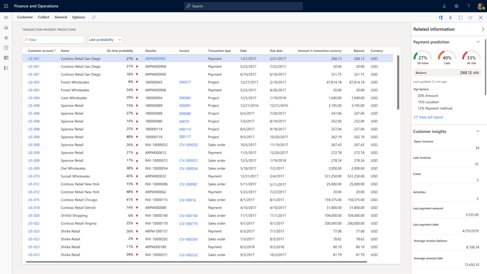 Datenübersicht Dynamics 365 Finance