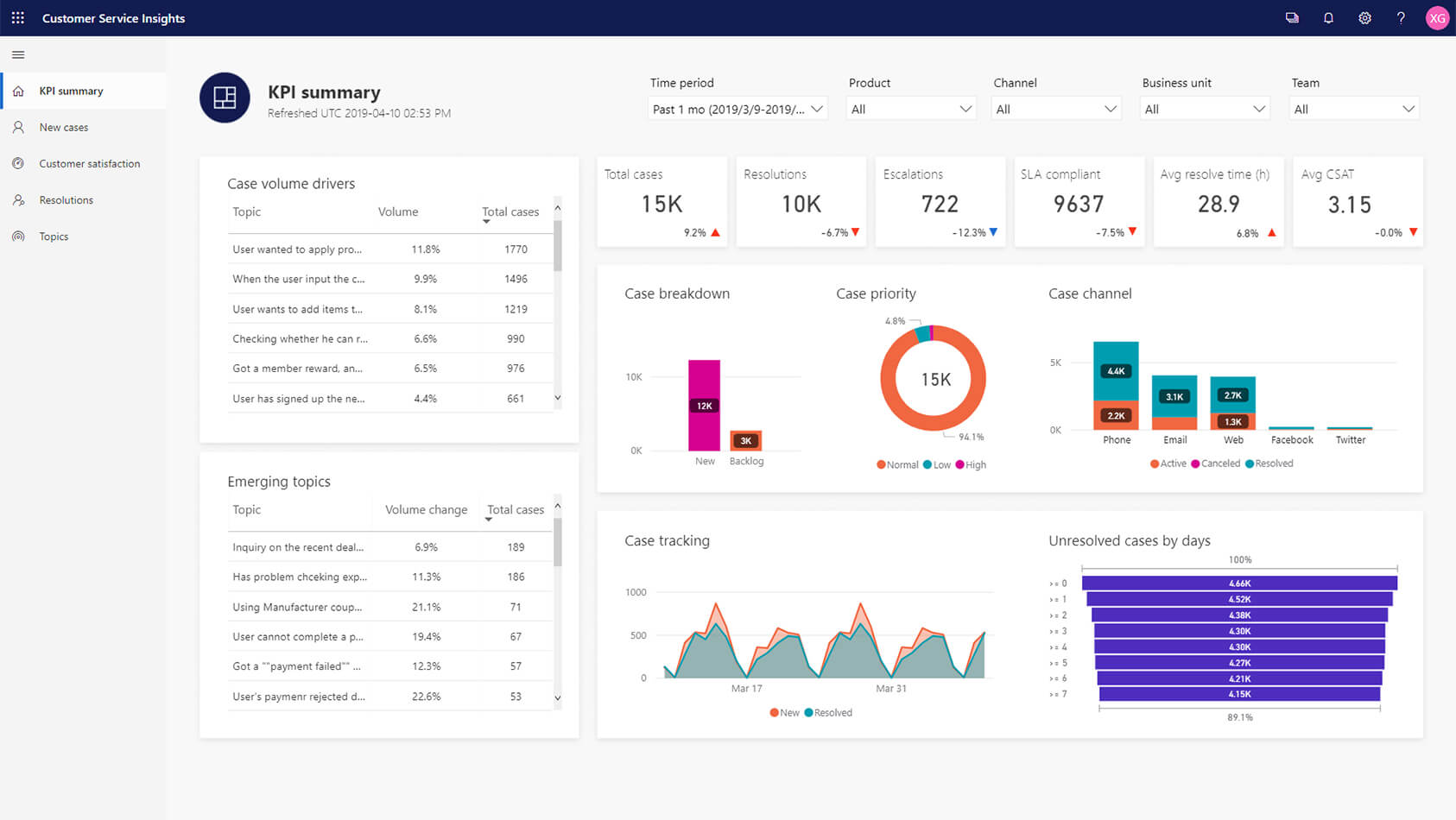 Dashboard KPI Microsoft Dynamics for Customer Service