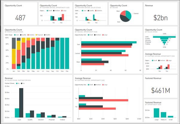 Dashboard mit Analysen in Microsoft Power BI