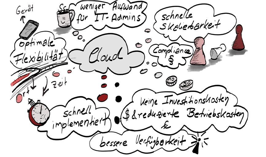 Scribble Vorteile Cloudlösung und Cloudmigration