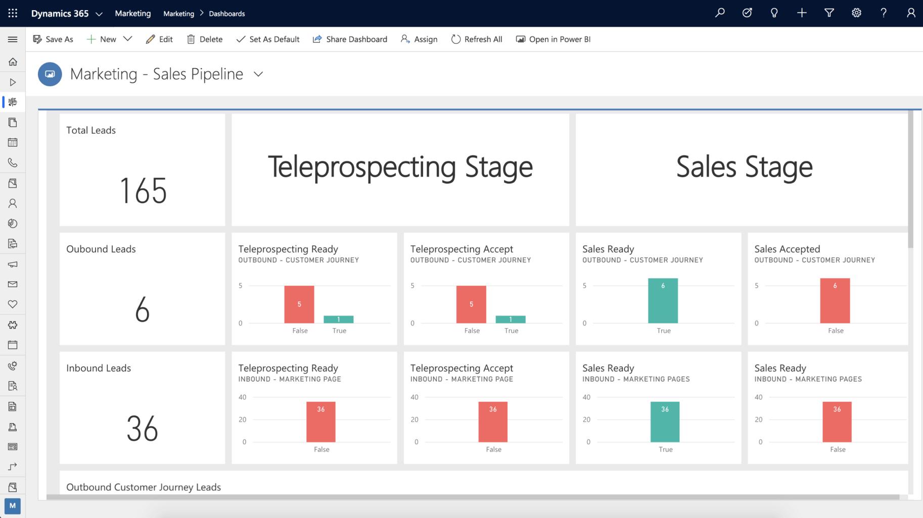 MS Dynamics 365 Marketing Dashboard