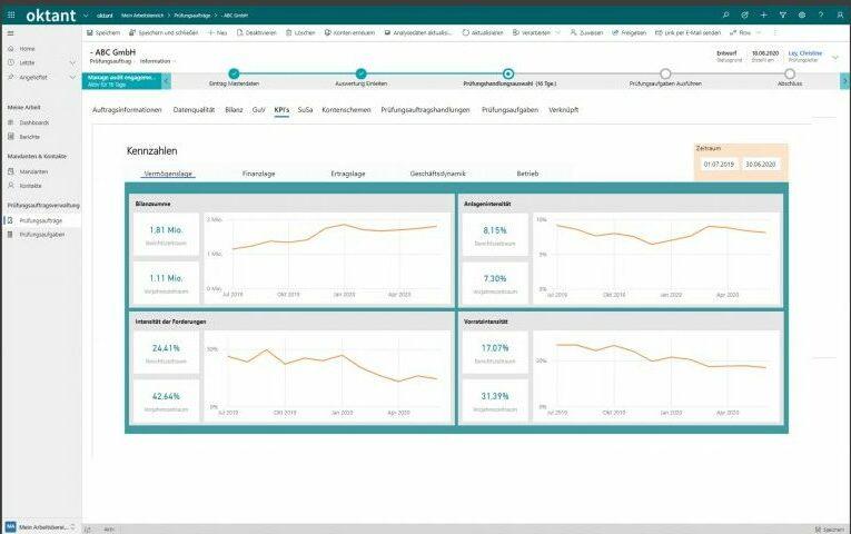 Dashboard mit Kennzahlen & Bilanz von oktant Tool für Continuous Auditing