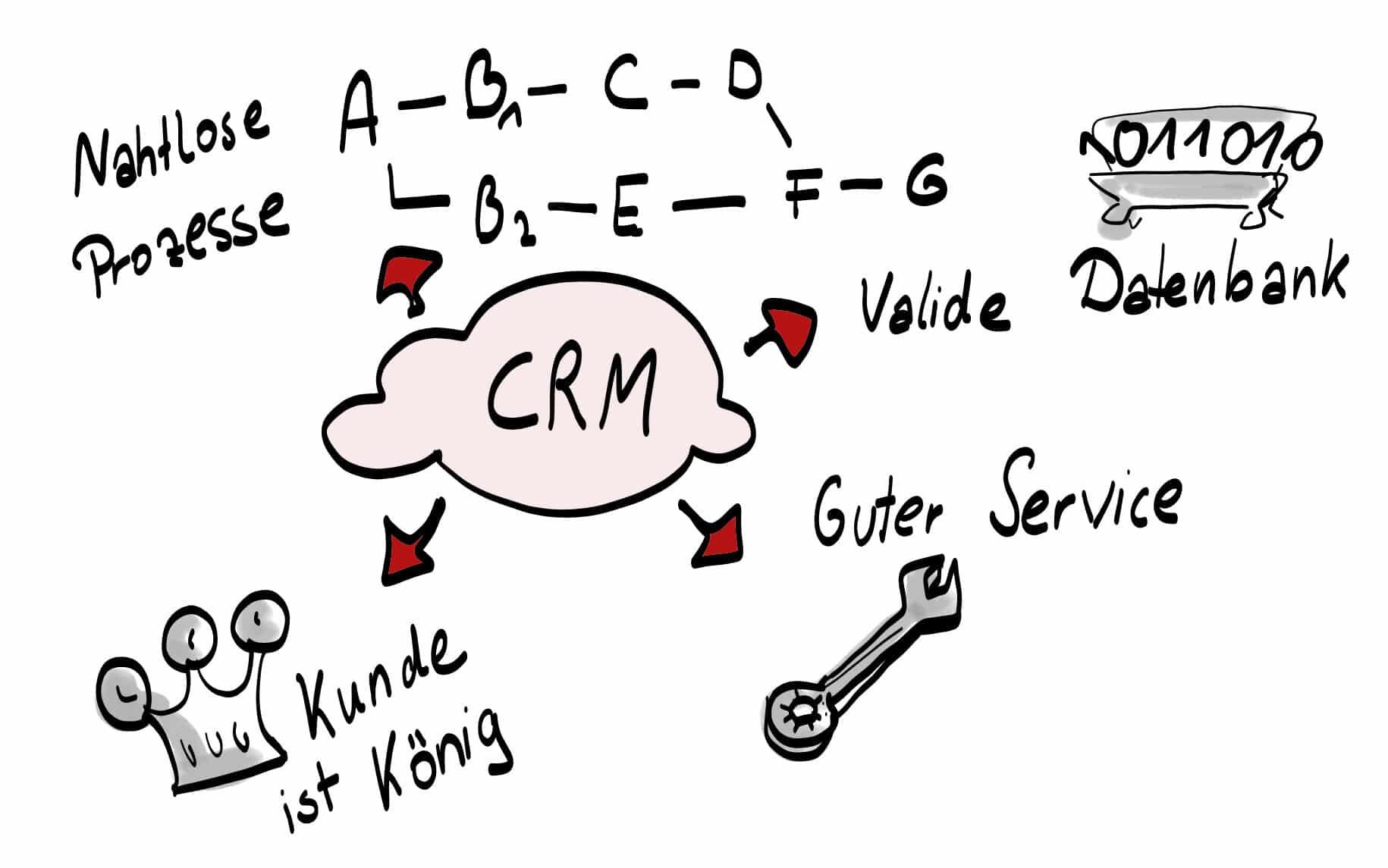 Vorteile CRM System Mittelstand