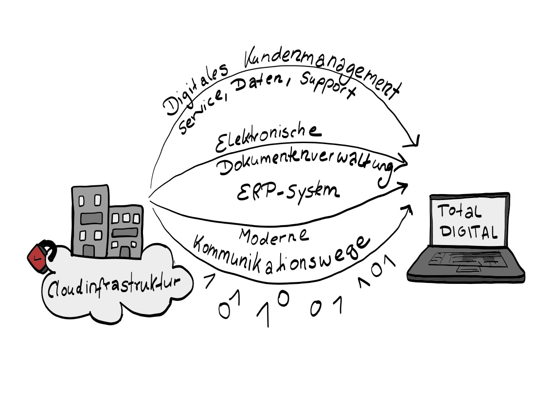 Digitalisierungsansätze und Cloudmigration bei KMU