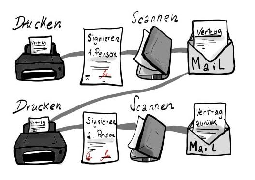 Digitalisierung von Unterzeichnungsprozessen