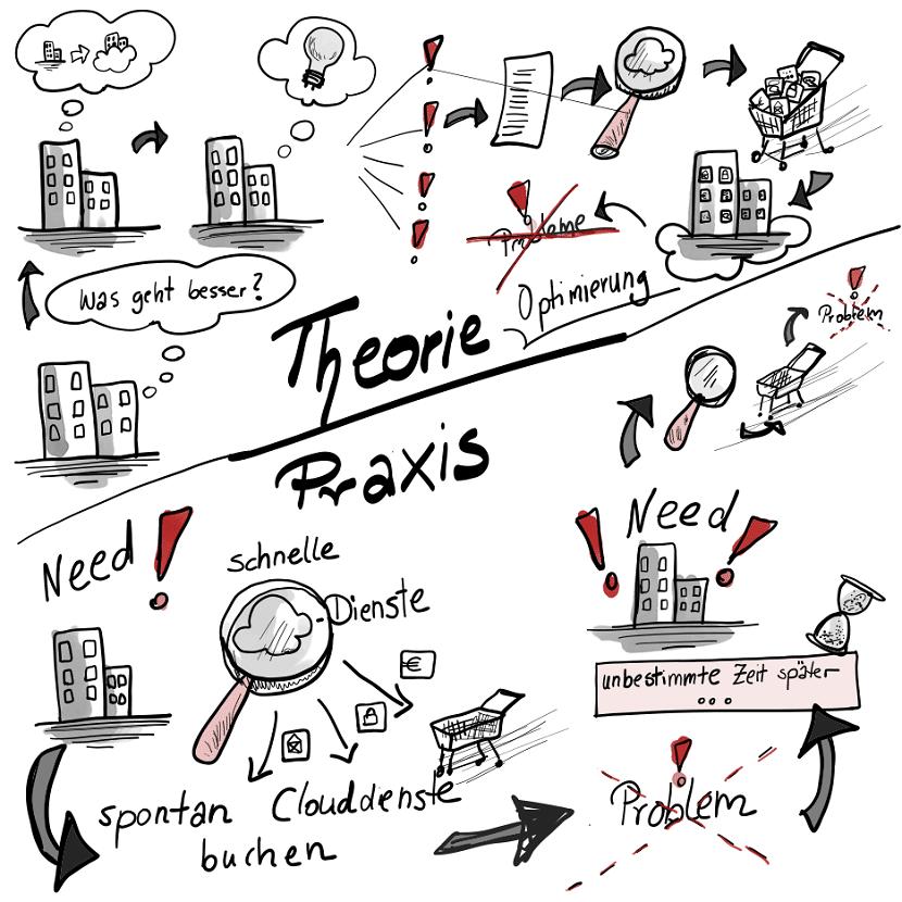 Cloudmigration Theorie und Praxis_klein