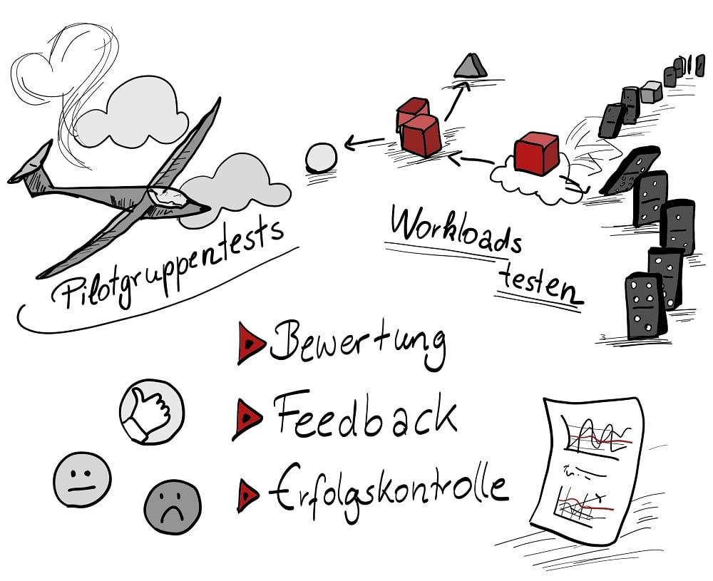 Testing von Workloads und Pilotgruppen vor der Cloudmigration durch